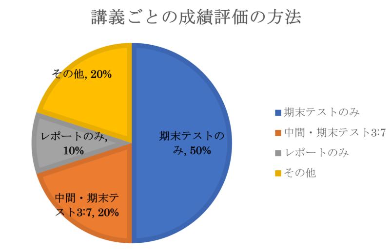 講義ごとの成績評価の方法円グラフ