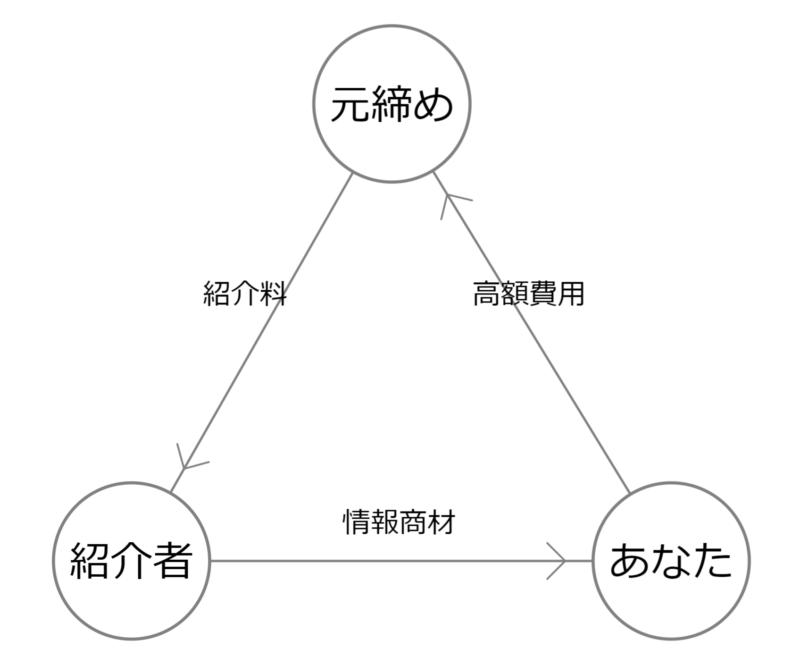 ビジネスモデル関係性