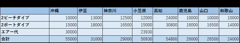 日本のダイビング料金相場