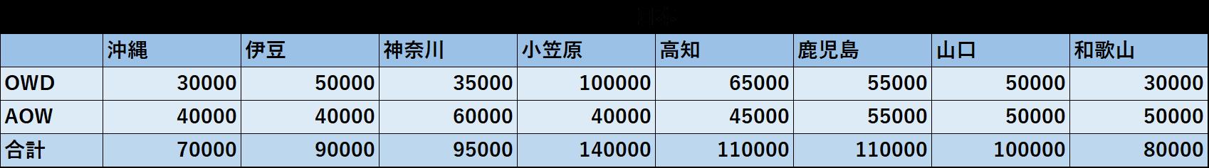 日本のCカード取得費用相場