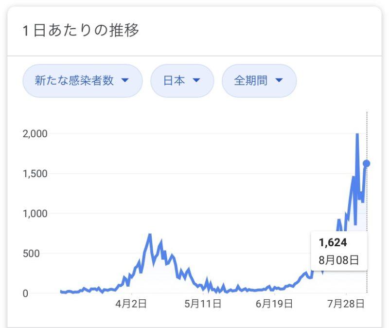 2020年8月8日_新型コロナウイルスの感染者数推移