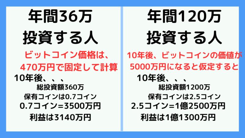 年間36万円投資する人と120万円投資する人の比較画像