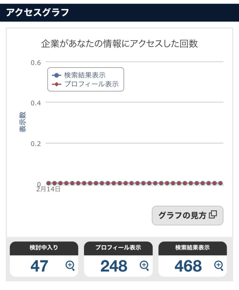 OfferBoxの機能「アクセスグラフ」