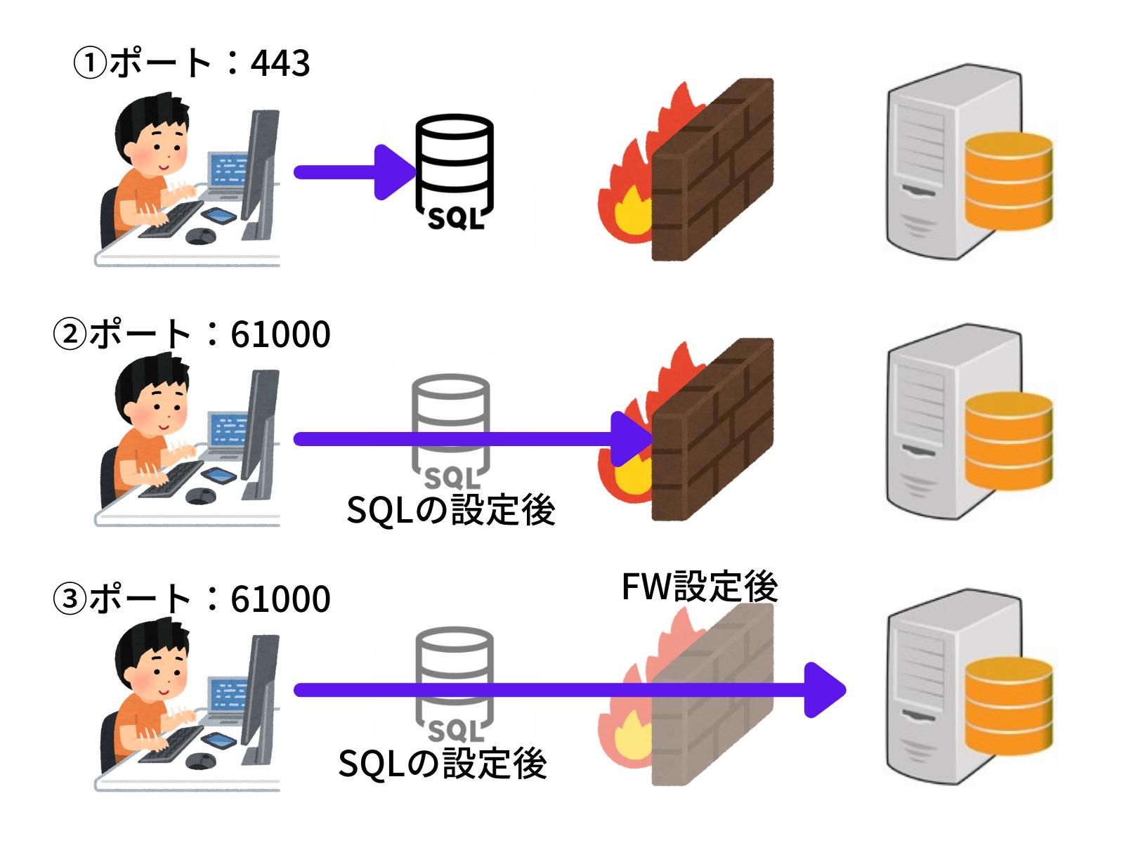 SQL Server接続の仕組み